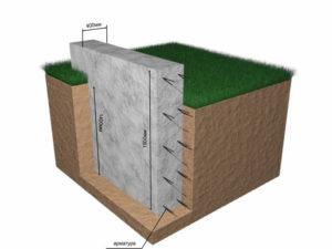 zaglublennii-lentochnii-fundament