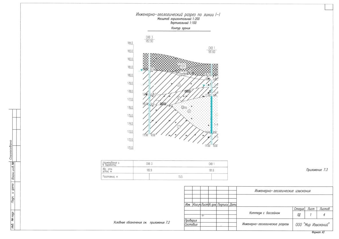 inzhenerno-geologicheskiy-razrez